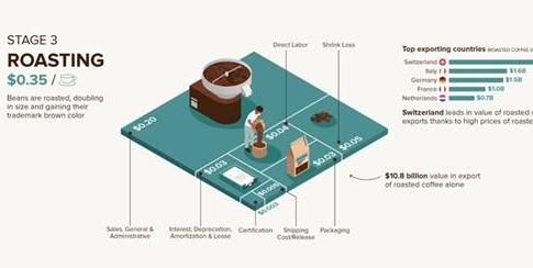 💥 Breaking Down the Economics of Coffee