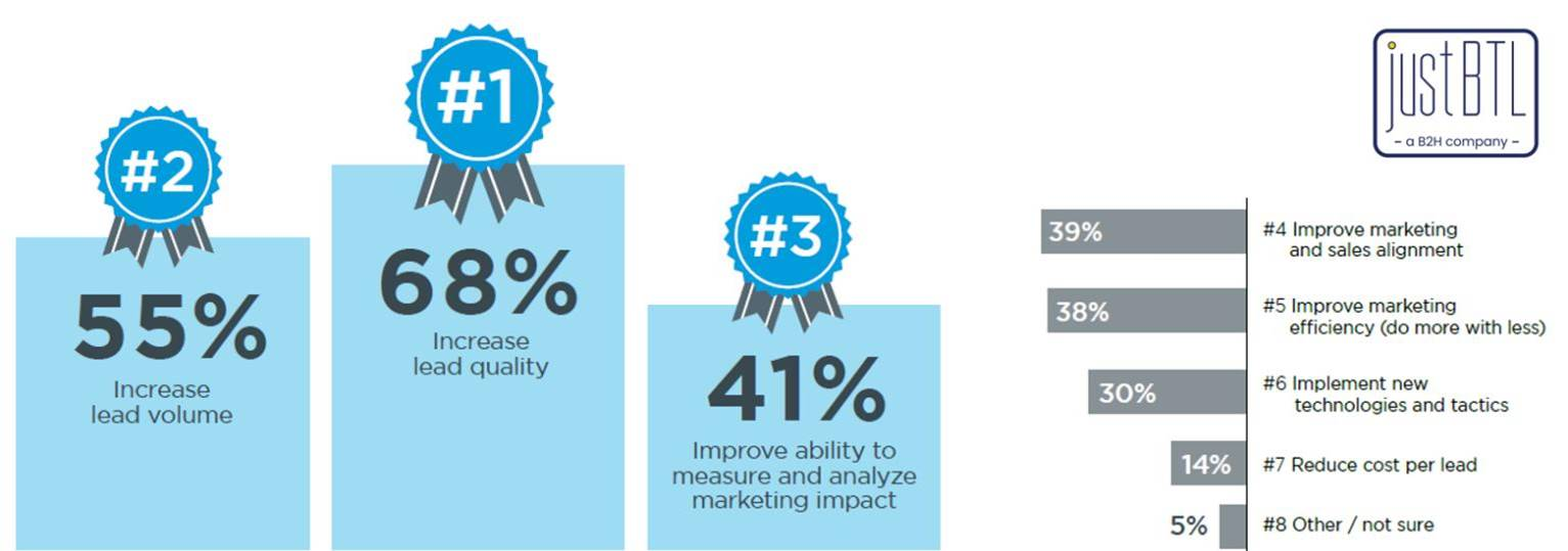 🔎 Insights how B2B marketers are adjusting to new challenges, and to identify new trends and best practices