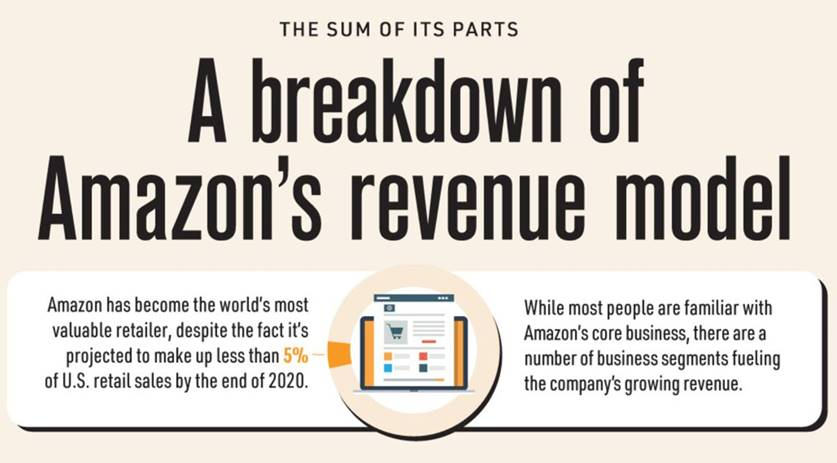 💰 With a market cap of $1.7 trillion, Amazon is currently the most valuable retailer in the world.